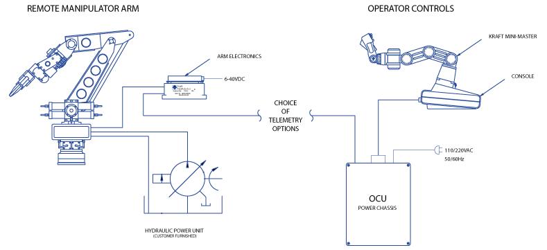Kraft Telerobotics Grips Remotely Operated Force Feedback